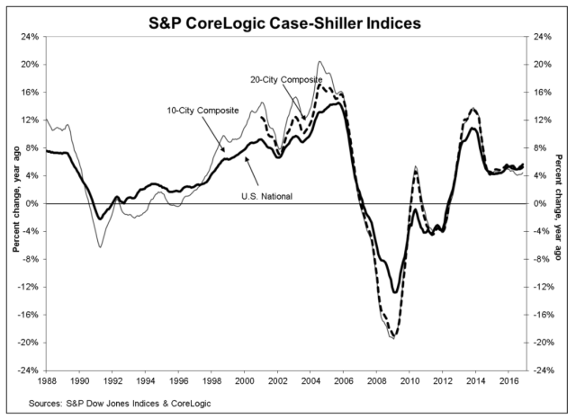 Source: S&P Dow Jones Indices, CoreLogic